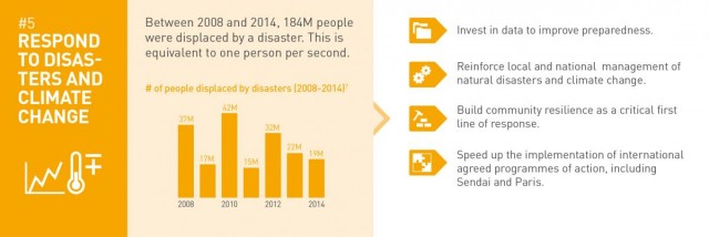 Respond to disasters and climate change