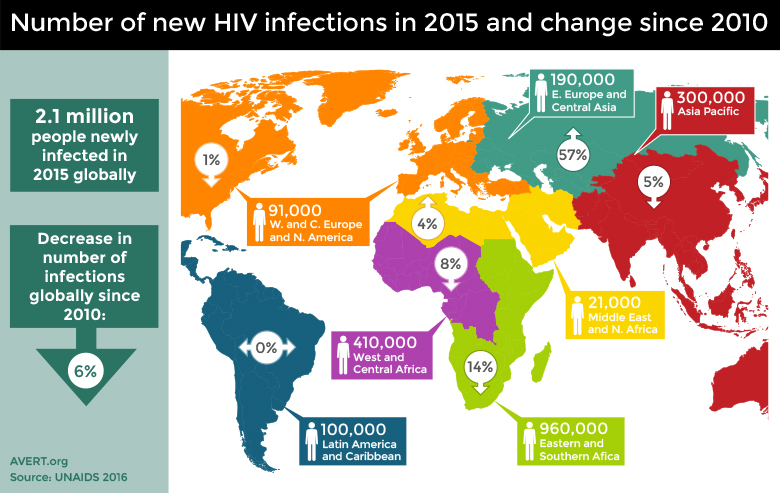 the factors contributing to the rapid spread of aids in the united states United kingdom united states of america  several factors put india in danger of experiencing rapid spread of hiv if effective prevention and control measures are not scaled up throughout the country  the bank worked closely with the government of india and other donors on the preparation of the third national hiv/aids control project.