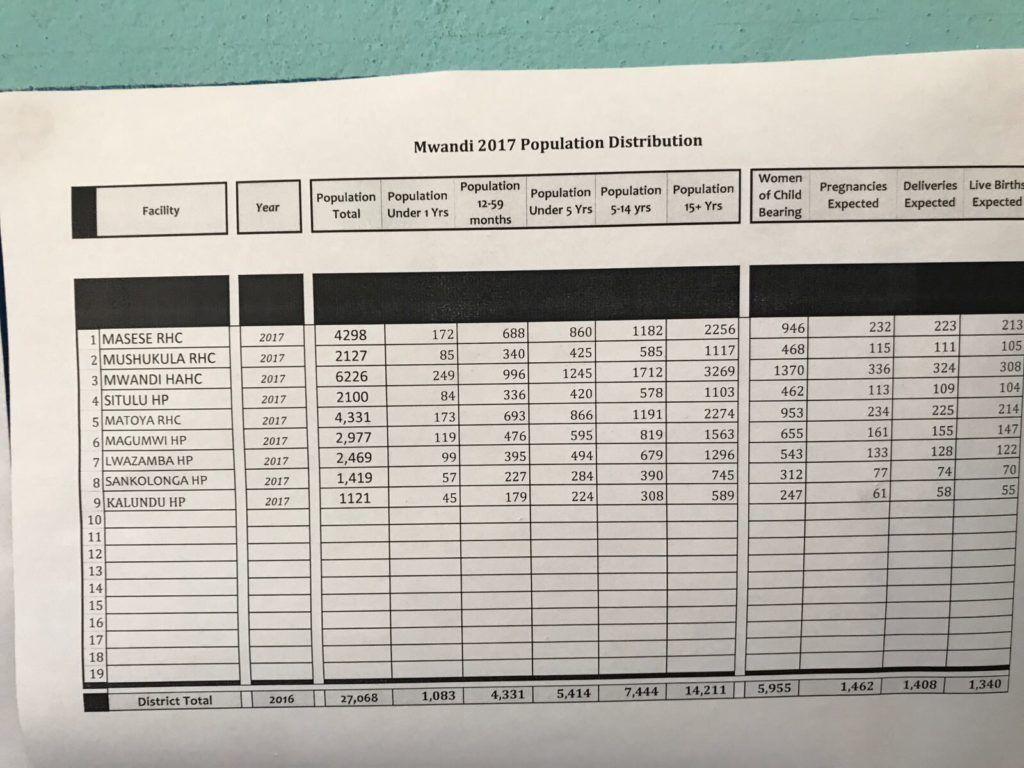 Mwandi 2017 population distribution.