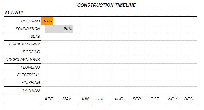 Construction timeline update