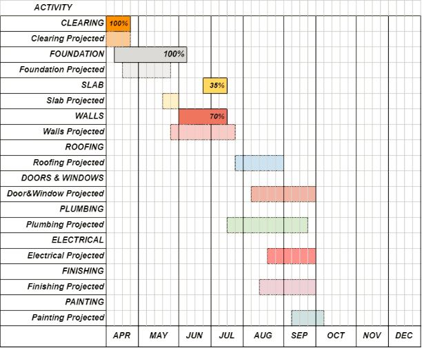 A chart detailing the schedule and progress of the construction project.