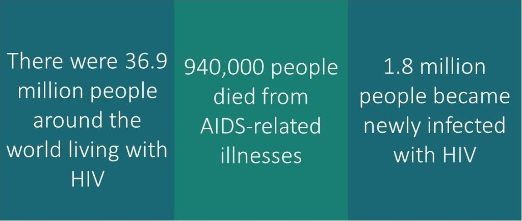 World AIDS DAy - stats