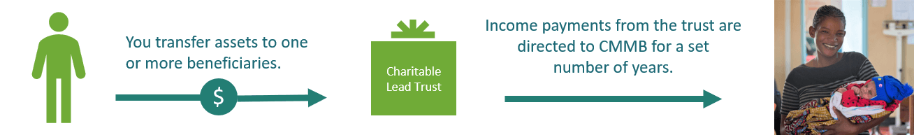 charitable lead trust graphic
