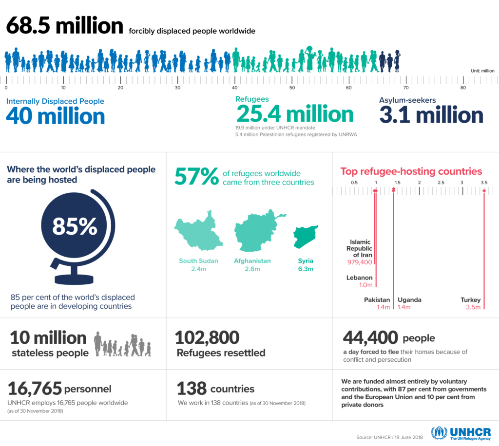 UNHCR facts and figures about the world refugee crisis in images