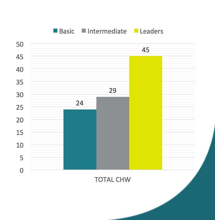 Graph showing CHWS in Peru