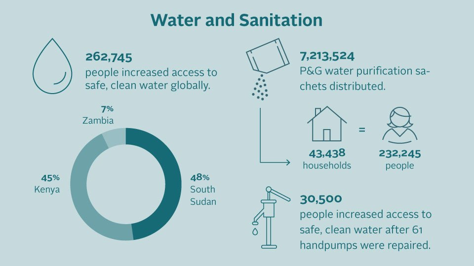 An infographic of 2019 clean water and sanitation impact numbers.