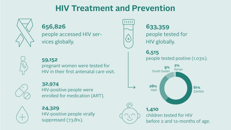 An infographic of 2019 HIV impact numbers.