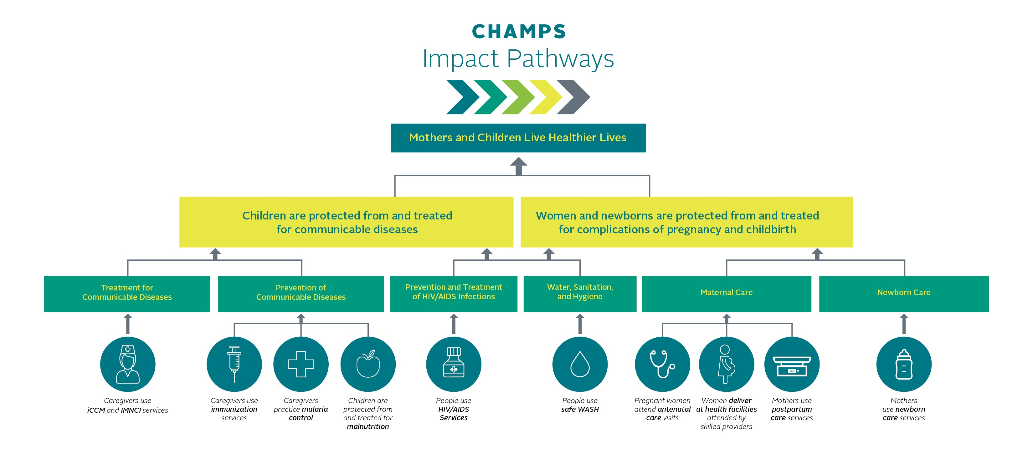CMMB CHAMPS Impact Graphic - theory of change