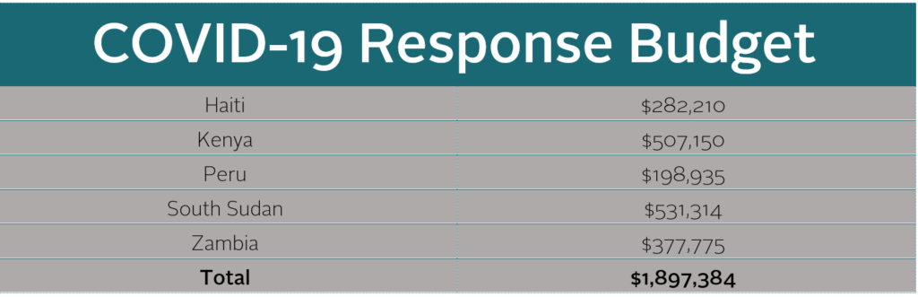 covid response by the numbers