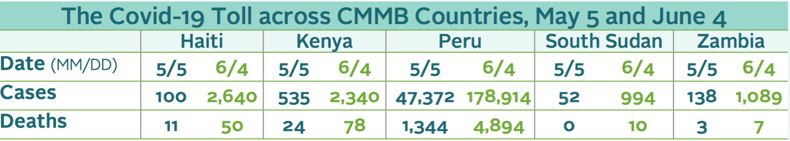 Chart showing Covid-19 toll in countries CMMB serves