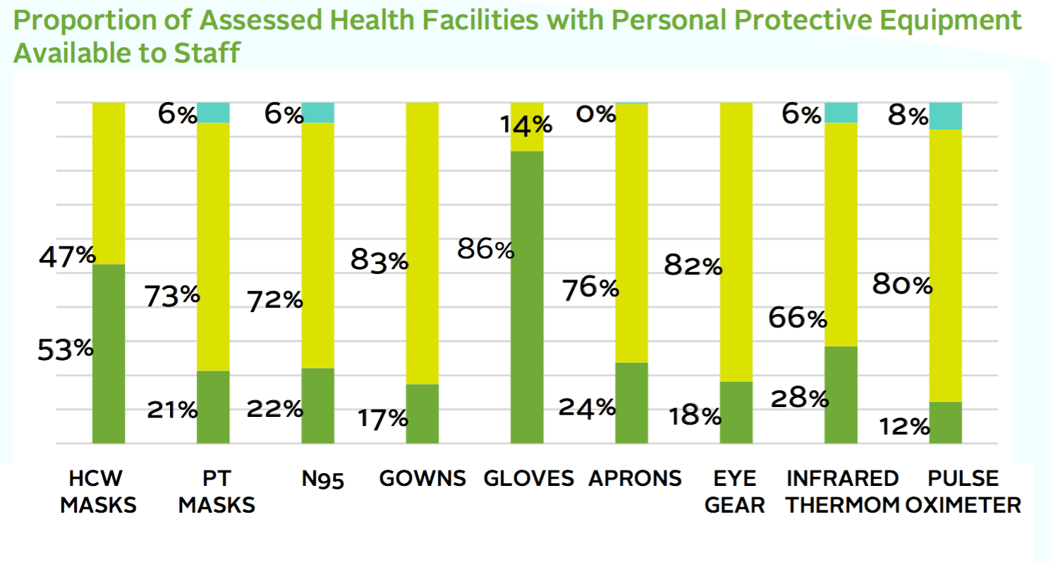 Graph showing facilities with enough PPE