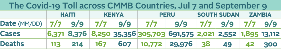 A table of statistics of the COVID-19 situation in the countries where CMMB works.